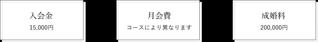 入会金15,000円+月会費(コースにより異なります)+成婚料200,000円
